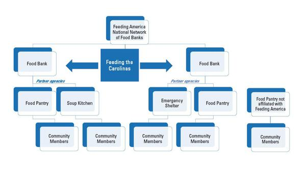 igure 1. Diagram of the relationship between Feeding America, fo